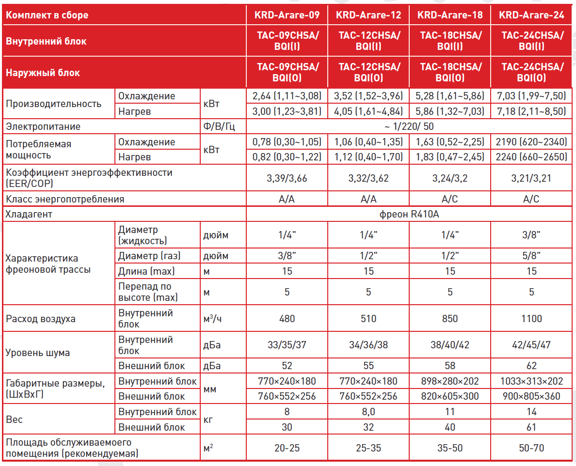 KITANO серии Arare Технические характеристики